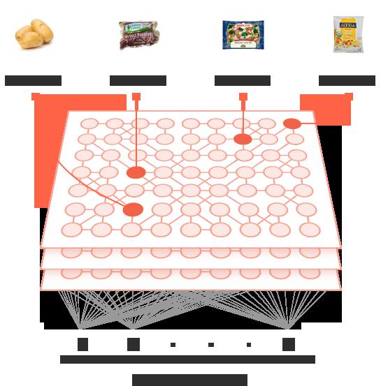 Machine Learning eCommerce
