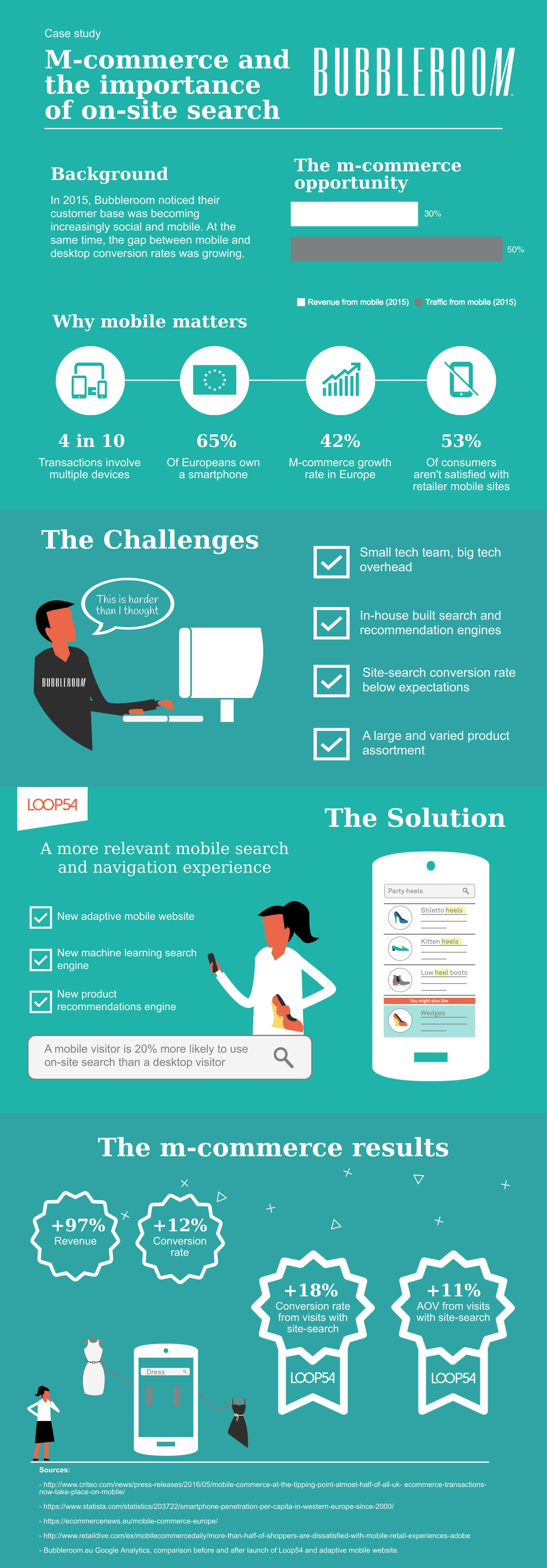 Bubbleroom_Infographic_M_Commerce_Case