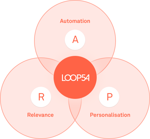 Loop54_Product_Search_Personalisation_Relevance_Automation.png
