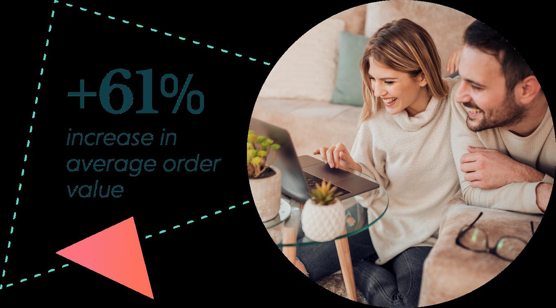 61% increase in average order value
