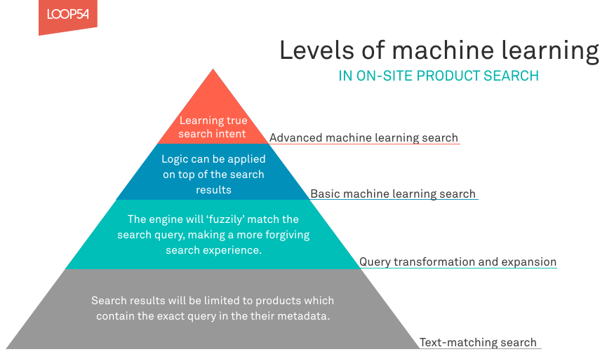 Levels of machine learning in e-commerce product search