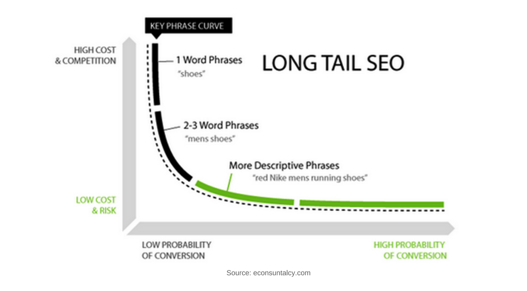 On-Site Search Needs to Understand Intent and Long-Tail Keywords